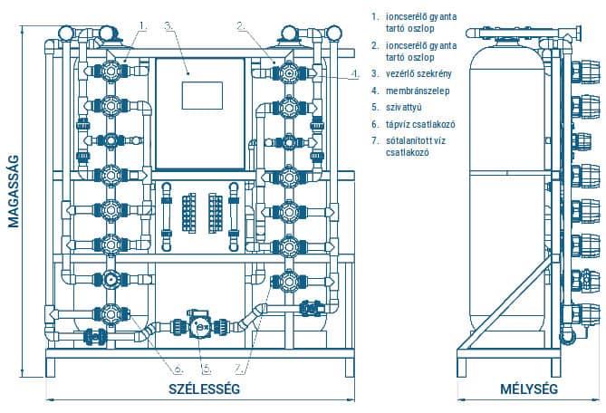 AquaMATIC DS 150-350 ipari automata sótalanító berendezés vázlat